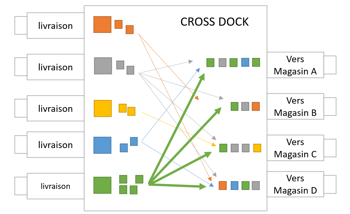 cross-docking alloti